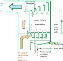 Odzysk ciepła Bolix zakład produkcyjny w Żywcu
